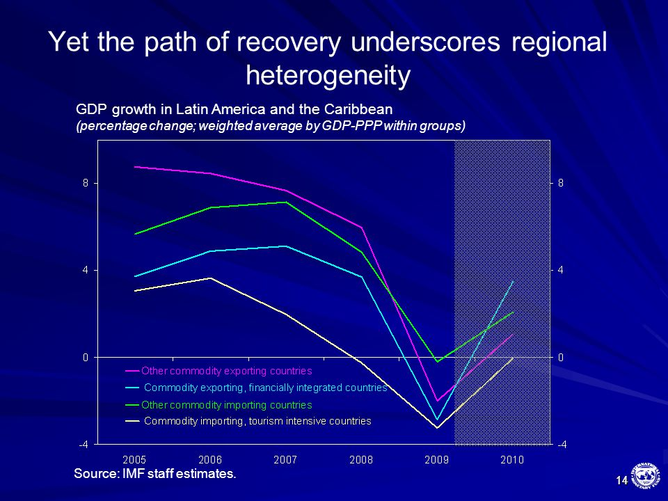 14 14 Yet the path of recovery underscores regional heterogeneity GDP growth in Latin America and the Caribbean (percentage change; weighted average b