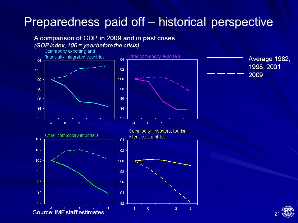 21 Preparedness paid off – historical perspective A comparison of GDP in 2009 and in past crises (GDP index, 100 = year before the crisis) Source: IMF staff estimates.