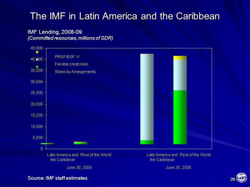 26 26 The IMF in Latin America and the Caribbean IMF Lending, 2008-09 (Committed resources, millions of SDR) Source: IMF staff estimates.