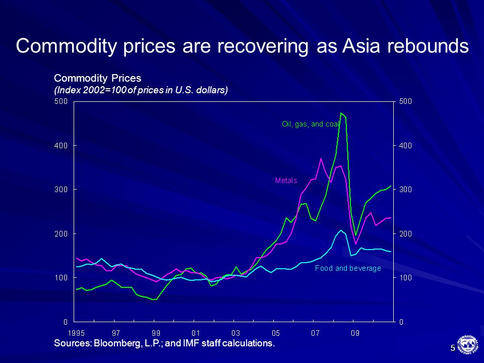 5 5 Commodity prices are recovering as Asia rebounds Sources: Bloomberg, L.P.; and IMF staff calculations. Commodity Prices (Index 2002=100 of prices