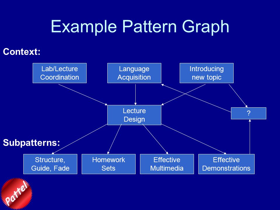 Example Pattern Graph Introducing new topic Lecture Design Lab/Lecture Coordination Language Acquisition Effective Multimedia Effective Demonstrations Structure, Guide, Fade Homework Sets .