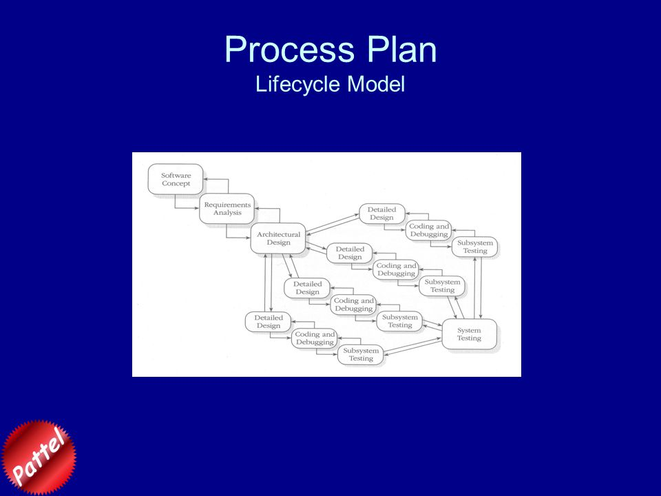 Process Plan Lifecycle Model