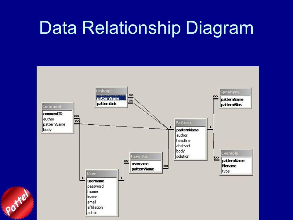 Data Relationship Diagram