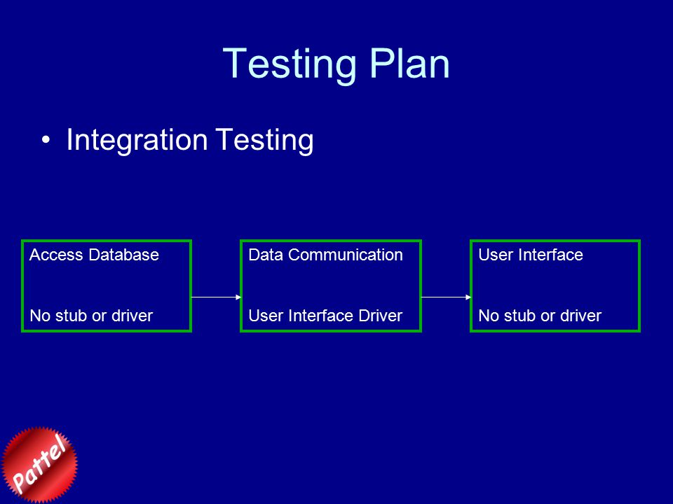 Testing Plan Integration Testing Access Database No stub or driver User Interface No stub or driver Data Communication User Interface Driver