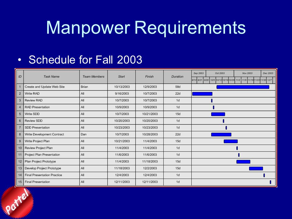 Manpower Requirements Schedule for Fall 2003