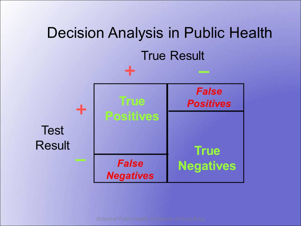 School of Public Health, University of Hong Kong – Decision Analysis in Public Health True Positives True Negatives True Result Test Result False Positives False Negatives – + +