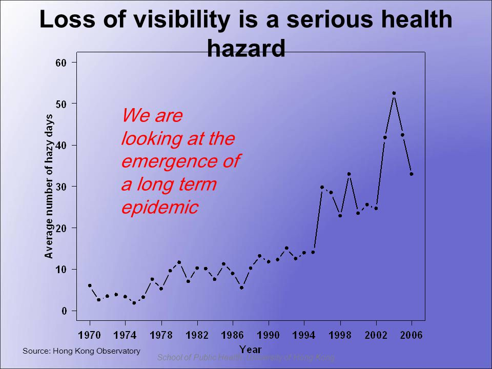 School of Public Health, University of Hong Kong Source: Hong Kong Observatory We are looking at the emergence of a long term epidemic Loss of visibility is a serious health hazard