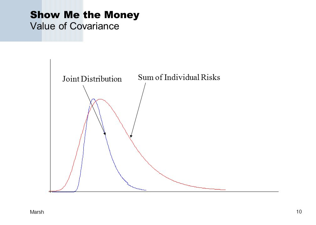 10 Marsh Show Me the Money Value of Covariance Sum of Individual Risks Joint Distribution