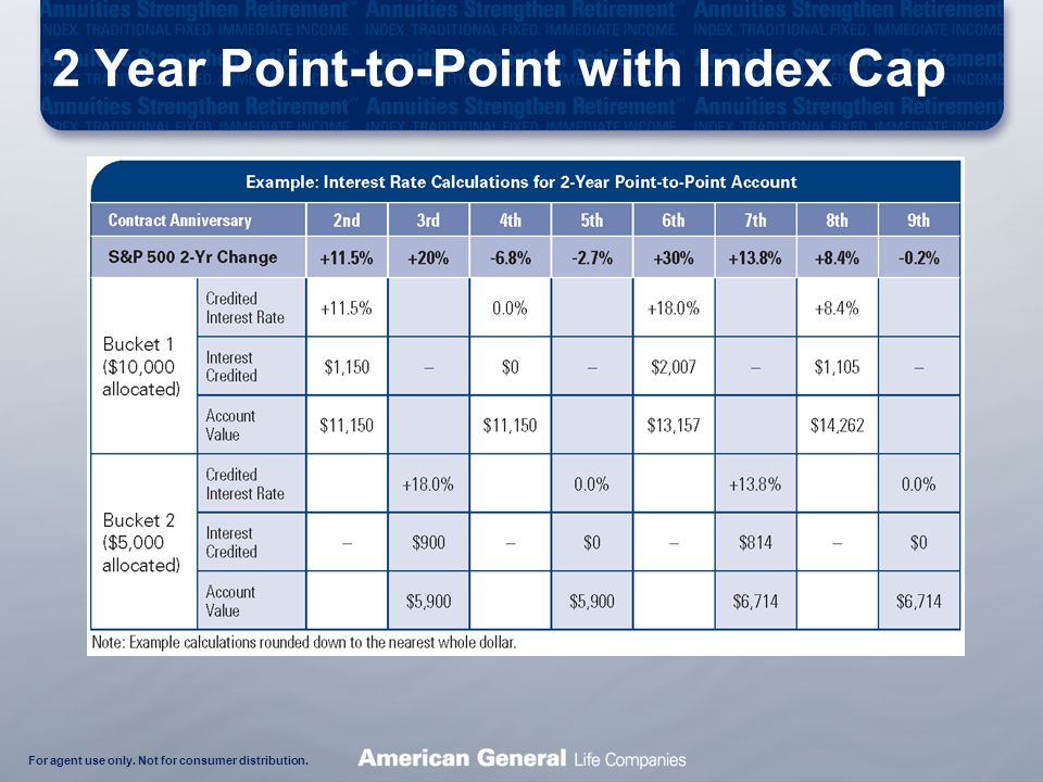 For agent use only. Not for consumer distribution. 2 Year Point-to-Point with Index Cap