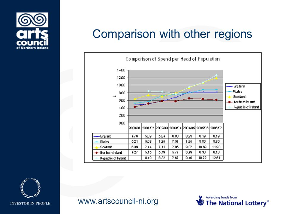 www.artscouncil-ni.org Comparison with other regions