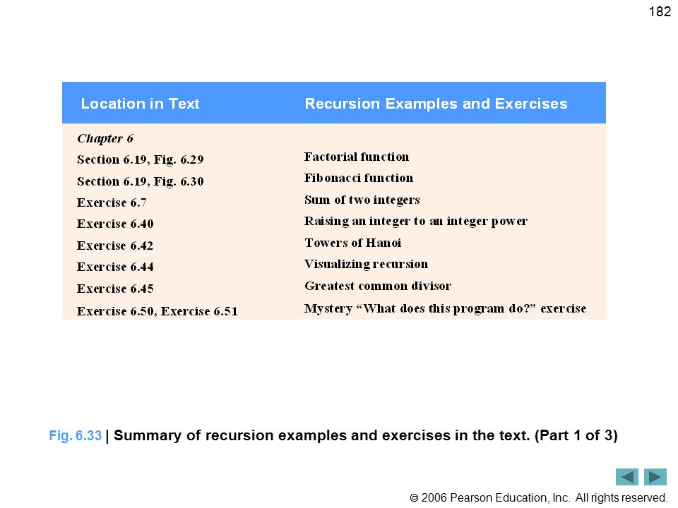  2006 Pearson Education, Inc. All rights reserved. 182 Fig. 6.33 | Summary of recursion examples and exercises in the text. (Part 1 of 3)
