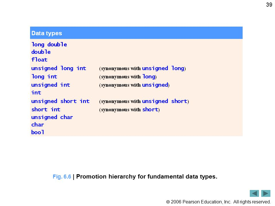  2006 Pearson Education, Inc. All rights reserved. 39 Fig. 6.6 | Promotion hierarchy for fundamental data types.