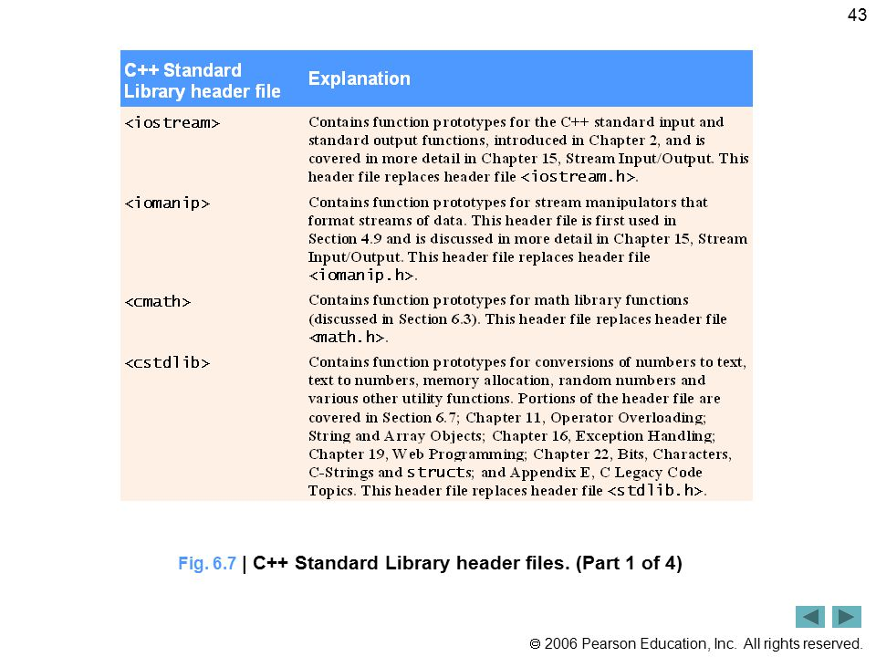  2006 Pearson Education, Inc. All rights reserved. 43 Fig. 6.7 | C++ Standard Library header files. (Part 1 of 4)