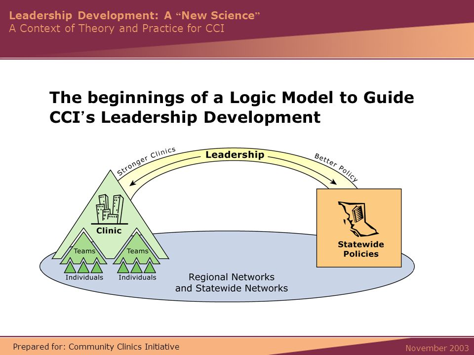 Leadership Development: A New Science A Context of Theory and Practice for CCI November 2003 Prepared for: Community Clinics Initiative The beginnings of a Logic Model to Guide CCI ' s Leadership Development