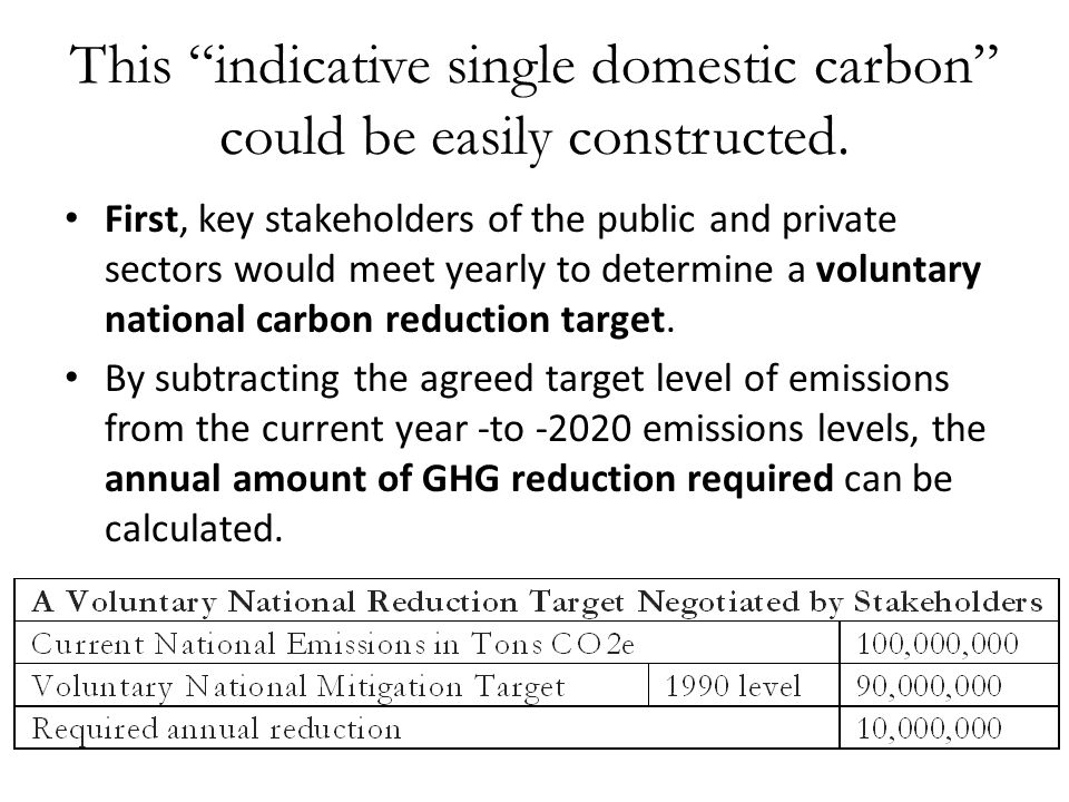 "This ""indicative single domestic carbon"" could be easily constructed. First, key stakeholders of the public and private sectors would meet yearly to d"