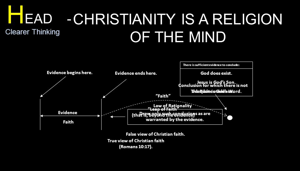 H EAD - Clearer Thinking CHRISTIANITY IS A RELIGION OF THE MIND Evidence Faith Evidence begins here.