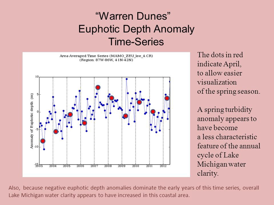 Warren Dunes Euphotic Depth Anomaly Time-Series The dots in red indicate April, to allow easier visualization of the spring season.