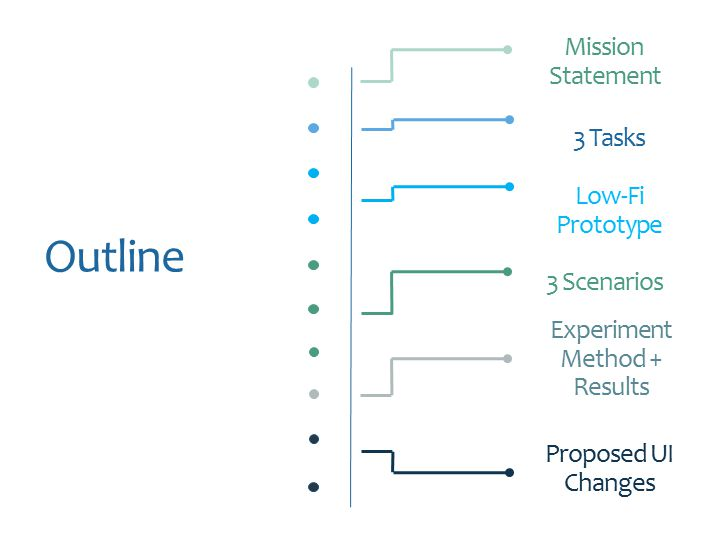 Mission Statement 3 Tasks Low-Fi Prototype 3 Scenarios Experiment Method + Results Proposed UI Changes Outline