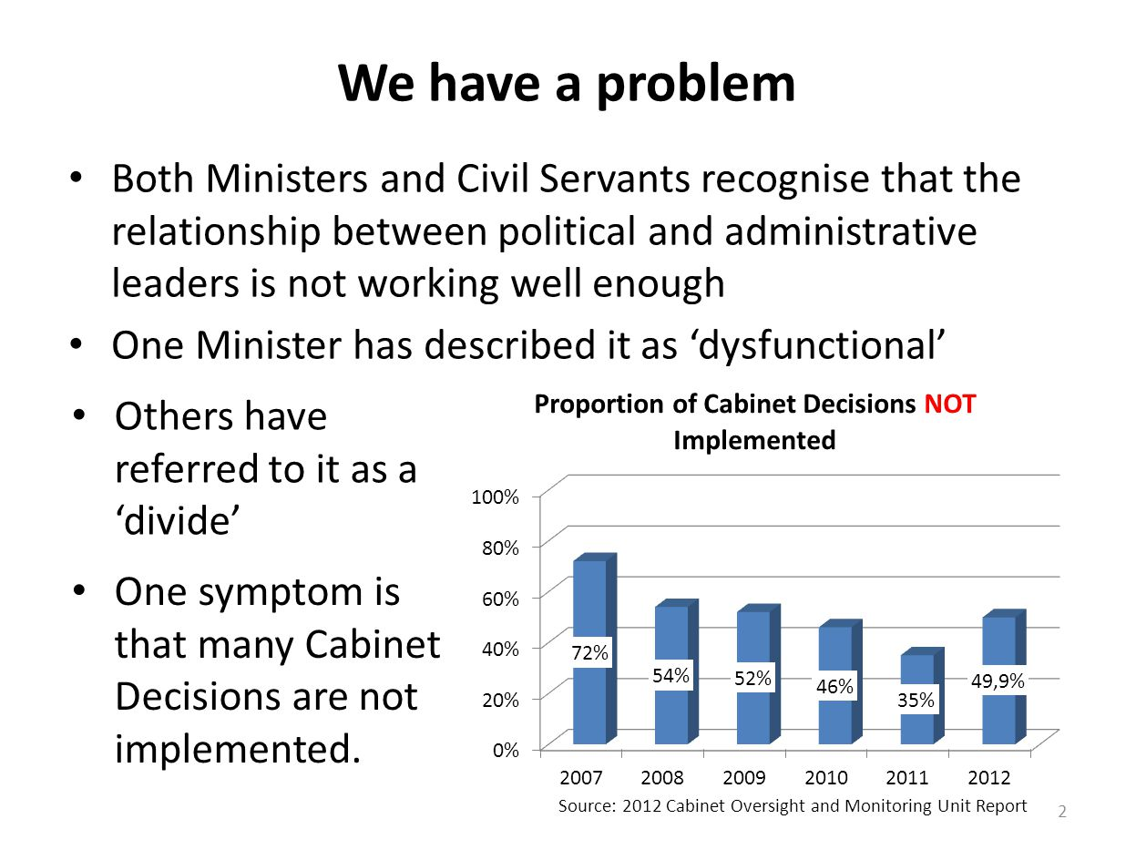 We have a problem Both Ministers and Civil Servants recognise that the relationship between political and administrative leaders is not working well enough One Minister has described it as 'dysfunctional' 2 Others have referred to it as a 'divide' Source: 2012 Cabinet Oversight and Monitoring Unit Report One symptom is that many Cabinet Decisions are not implemented.