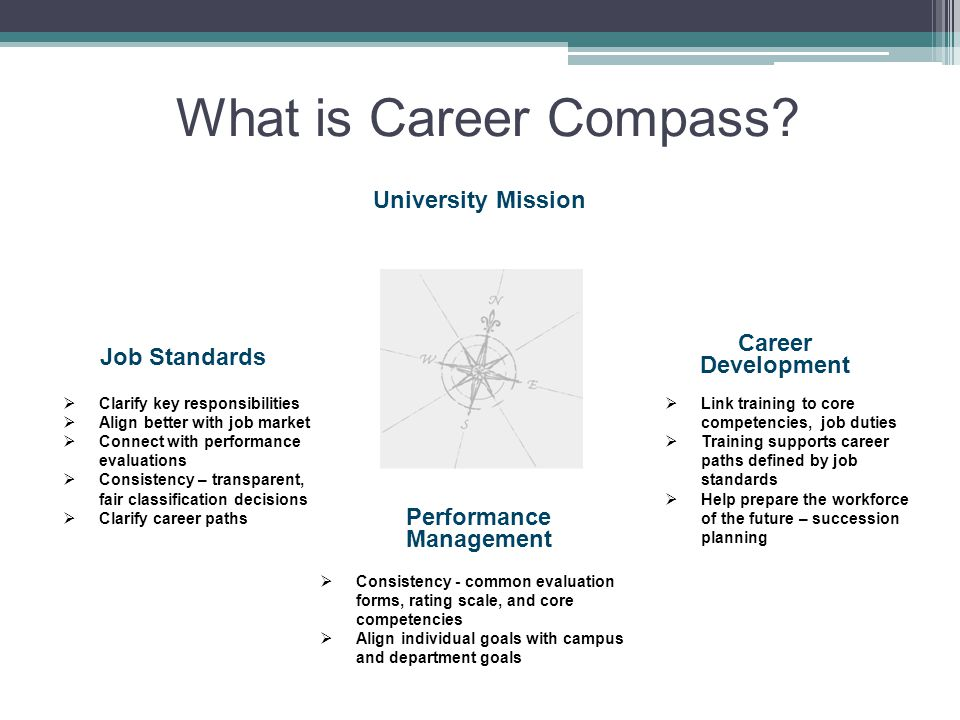 What is Career Compass.
