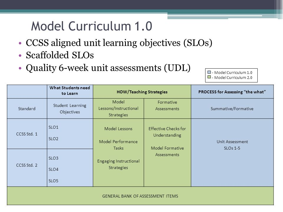 Model Curriculum 1.0 CCSS aligned unit learning objectives (SLOs) Scaffolded SLOs Quality 6-week unit assessments (UDL) What Students need to Learn HOW/Teaching Strategies PROCESS for Assessing the what Standard Student Learning Objectives Model Lessons/Instructional Strategies Formative Assessments Summative/Formative CCSS Std.