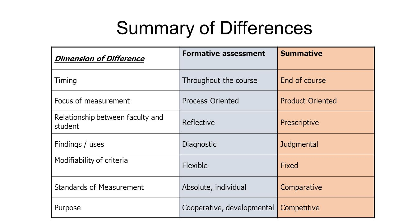 Summary of Differences Dimension of Difference Formative assessmentSummative TimingThroughout the courseEnd of course Focus of measurementProcess-OrientedProduct-Oriented Relationship between faculty and student ReflectivePrescriptive Findings / usesDiagnosticJudgmental Modifiability of criteria FlexibleFixed Standards of MeasurementAbsolute, individualComparative PurposeCooperative, developmentalCompetitive