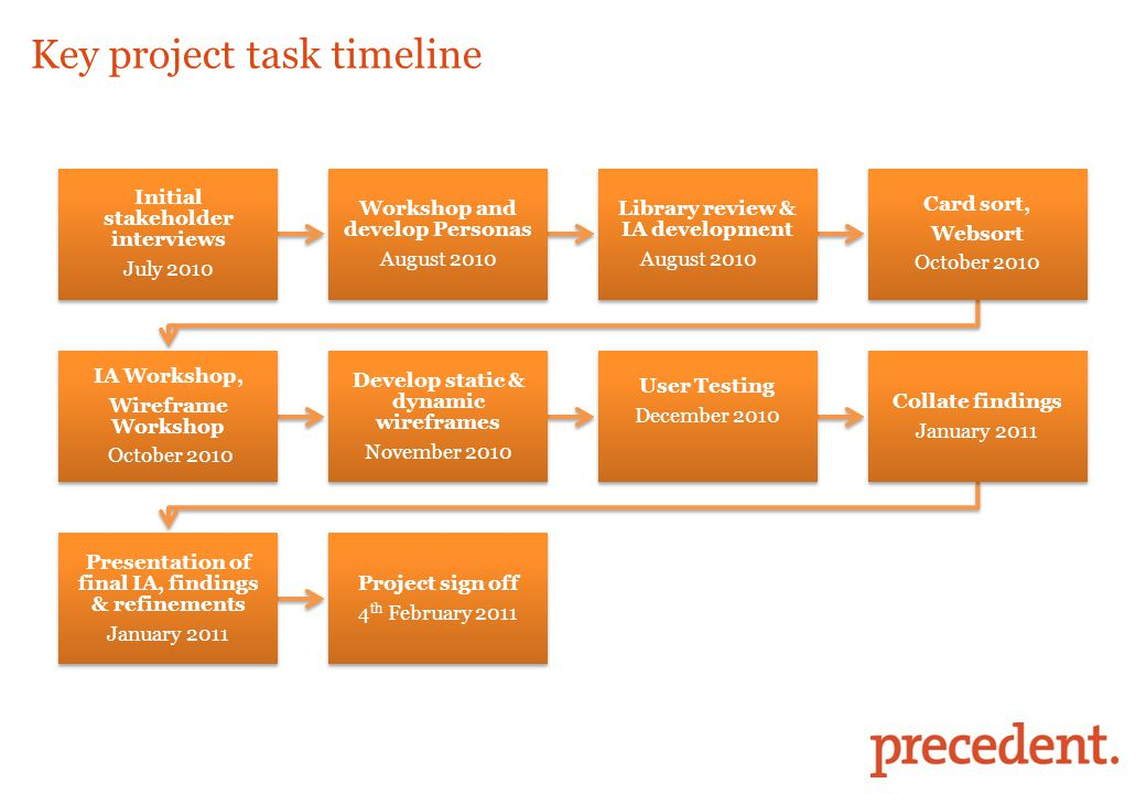 Key project task timeline Initial stakeholder interviews July 2010 Workshop and develop Personas August 2010 Library review & IA development August 20