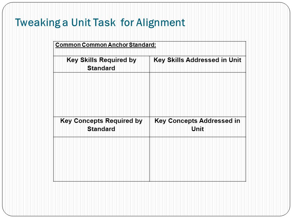 Tweaking a Unit Task for Alignment Common Common Anchor Standard: Key Skills Required by Standard Key Skills Addressed in Unit Key Concepts Required by Standard Key Concepts Addressed in Unit