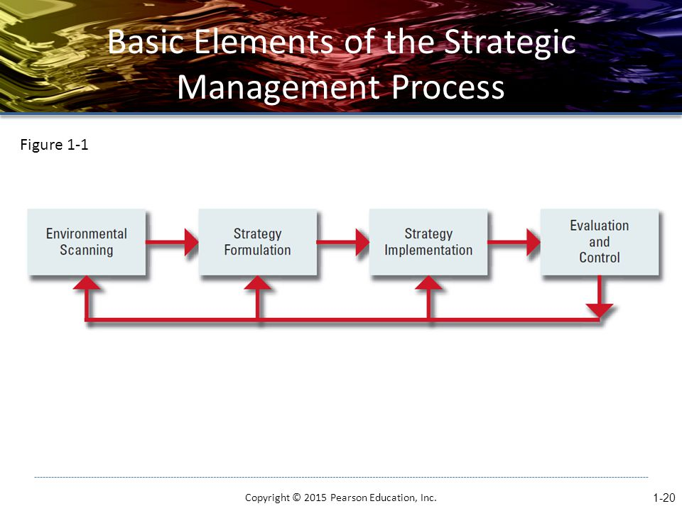 Basic Elements of the Strategic Management Process Copyright © 2015 Pearson Education, Inc.