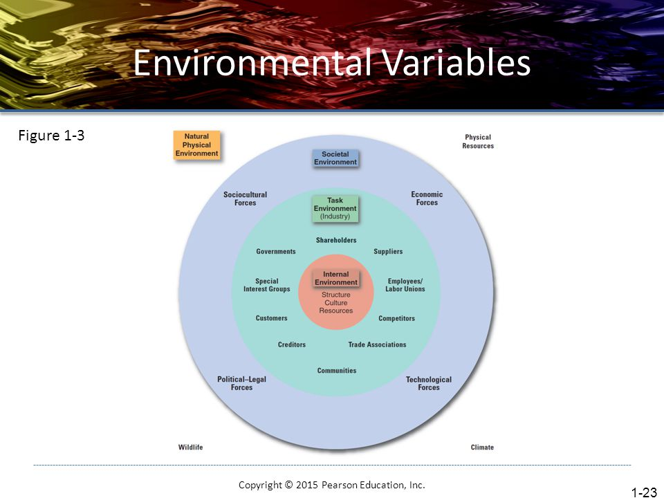 Environmental Variables Copyright © 2015 Pearson Education, Inc. 1-23 Figure 1-3