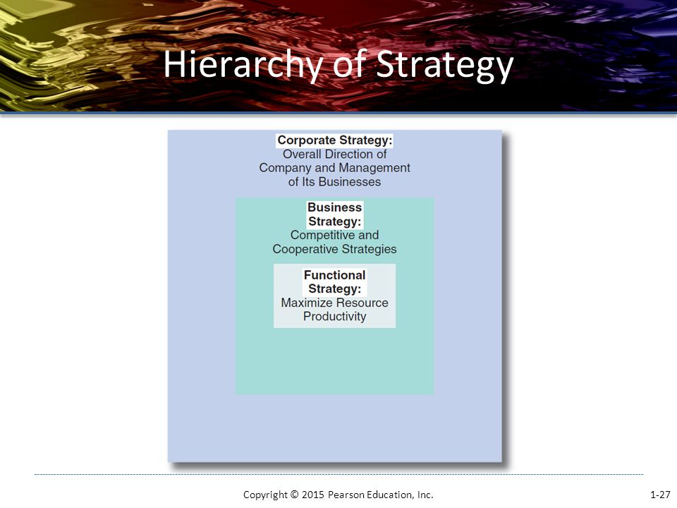 Hierarchy of Strategy Copyright © 2015 Pearson Education, Inc. 1-27