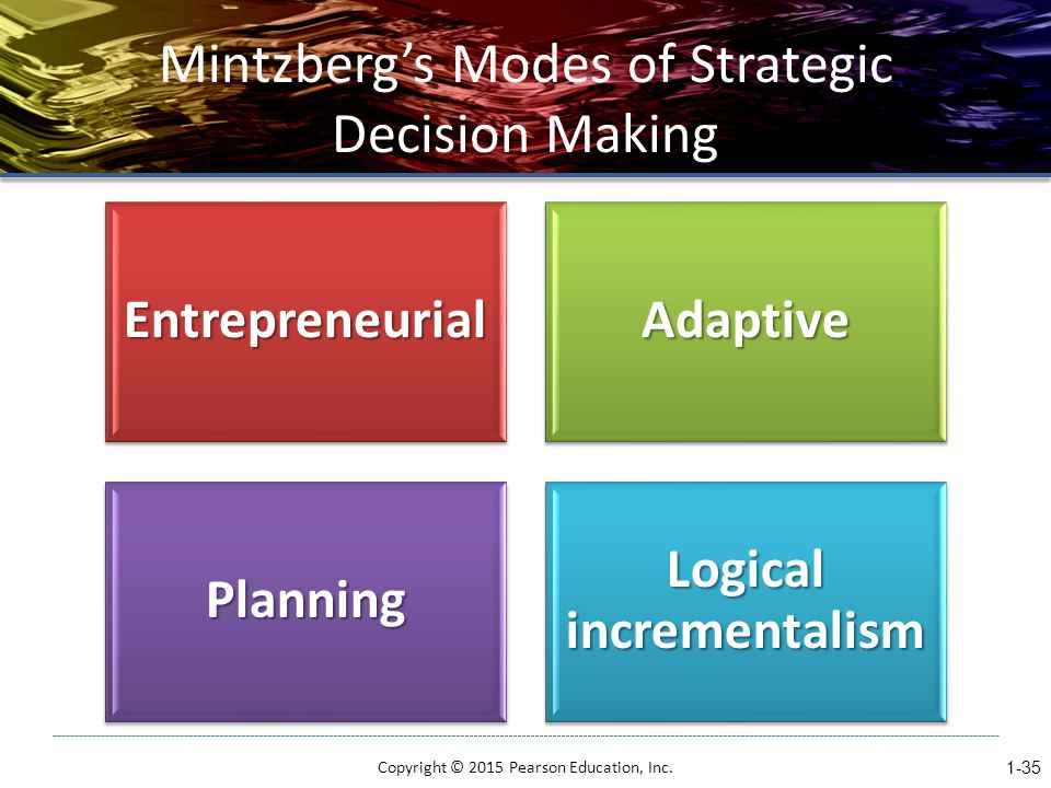 Mintzberg's Modes of Strategic Decision MakingEntrepreneurialAdaptive Planning Logical incrementalism Copyright © 2015 Pearson Education, Inc.