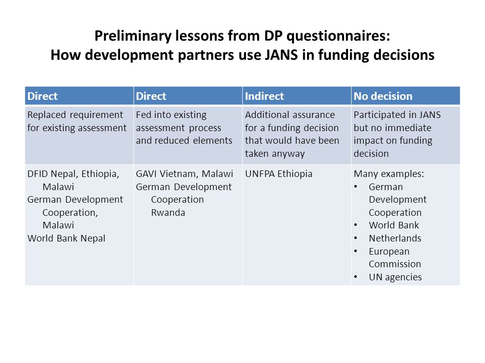 Preliminary lessons from DP interviews: How DPs assess national health strategies Criteria for Assessing a Strategy – Most DPs use generic guidance for assessing national health strategies – DPs do not have health strategy specific criteria – General DP view that scope of JANS is useful but not sufficient for funding decisions – provides additional evidence and assurance of quality of strategy Format of assessment – Most DPs have a format for programme documentation that agency staff complete – No specific format for national strategy assessment (largely because no formal guidance for national strategy assessment) Who appraises.
