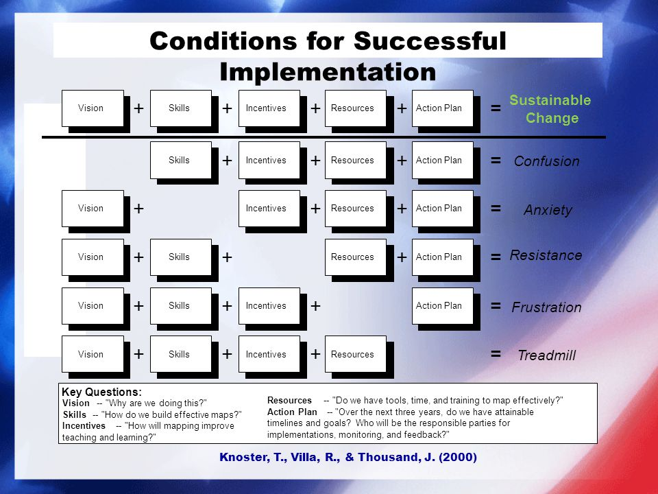 Conditions for Successful Implementation Knoster, T., Villa, R., & Thousand, J. (2000)
