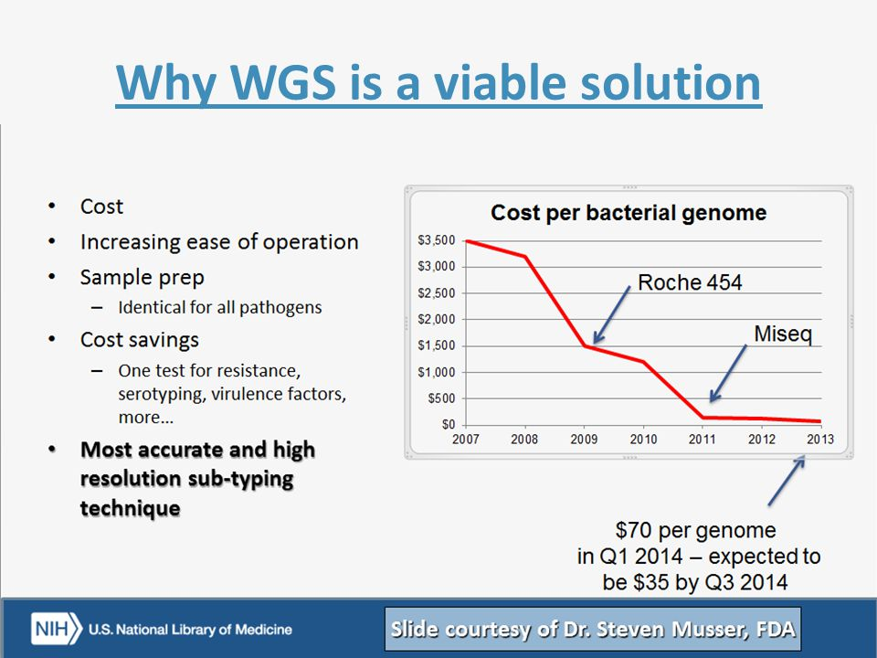 Why WGS is a viable solution Slide courtesy of Dr. Steven Musser, FDA