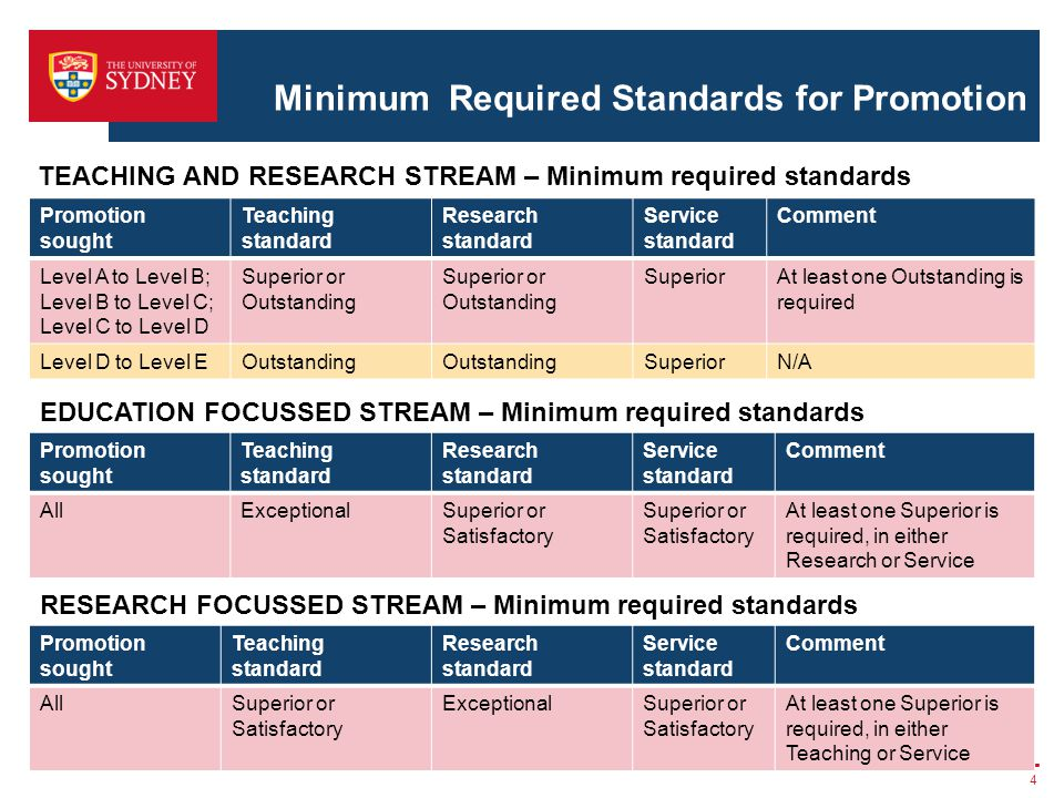 Minimum Required Standards for Promotion 4 TEACHING AND RESEARCH STREAM – Minimum required standards Promotion sought Teaching standard Research stand