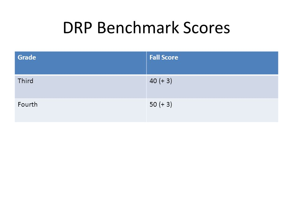 DRP Benchmark Scores GradeFall Score Third40 (+ 3) Fourth50 (+ 3)