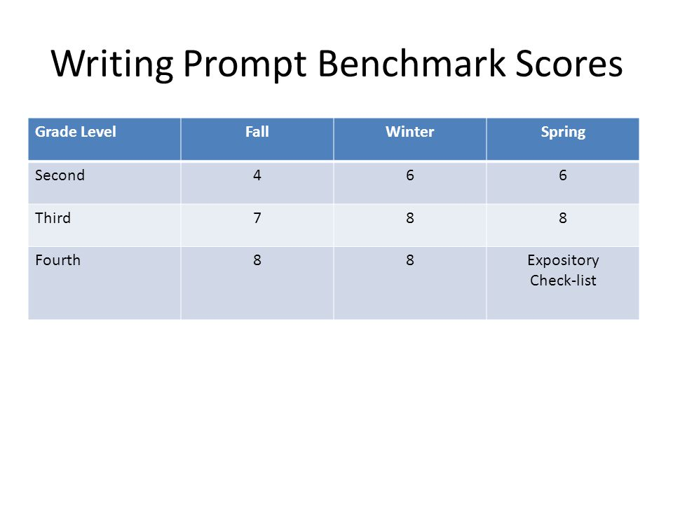 Writing Prompt Benchmark Scores Grade LevelFallWinterSpring Second466 Third788 Fourth88Expository Check-list