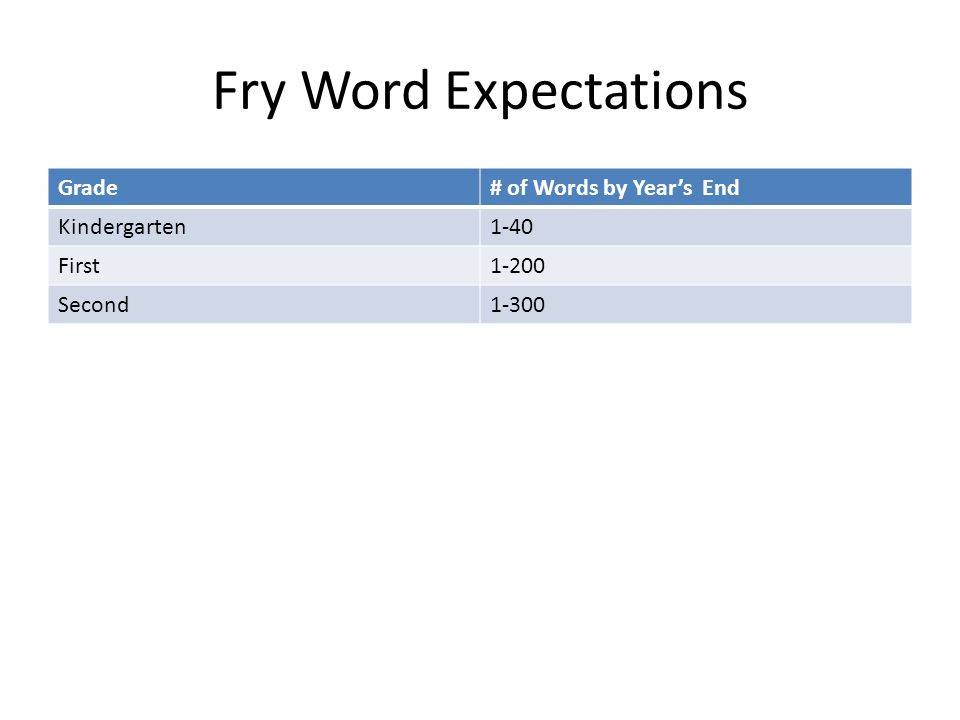 Fry Word Expectations Grade# of Words by Year's End Kindergarten1-40 First1-200 Second1-300