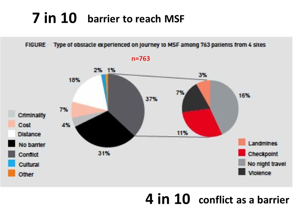 7 in 10 4 in 10 barrier to reach MSF conflict as a barrier n=763
