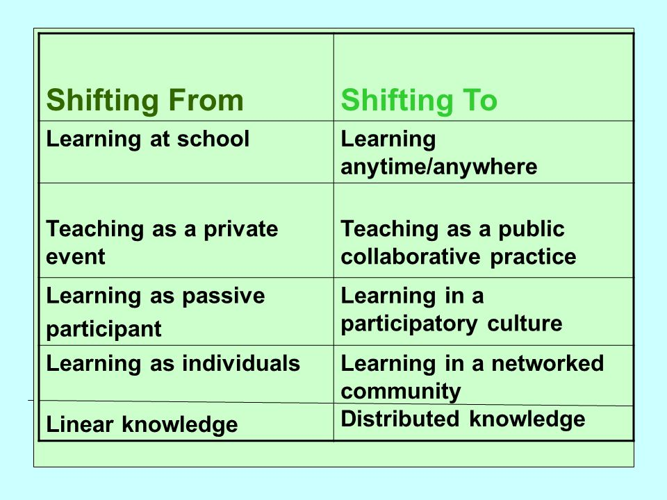 Shifting FromShifting To Learning at schoolLearning anytime/anywhere Teaching as a private event Teaching as a public collaborative practice Learning as passive participant Learning in a participatory culture Learning as individuals Linear knowledge Learning in a networked community Distributed knowledge