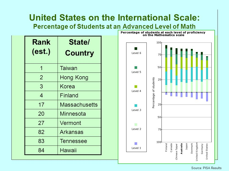 United States on the International Scale: Percentage of Students at an Advanced Level of Math Rank (est.) State/ Country 1Taiwan 2Hong Kong 3Korea 4Finland 17Massachusetts 20Minnesota 27Vermont 82Arkansas 83Tennessee 84Hawaii Source: PISA Results