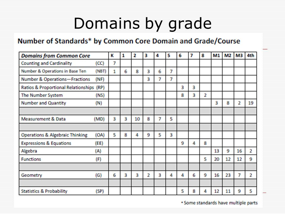 Domains by grade