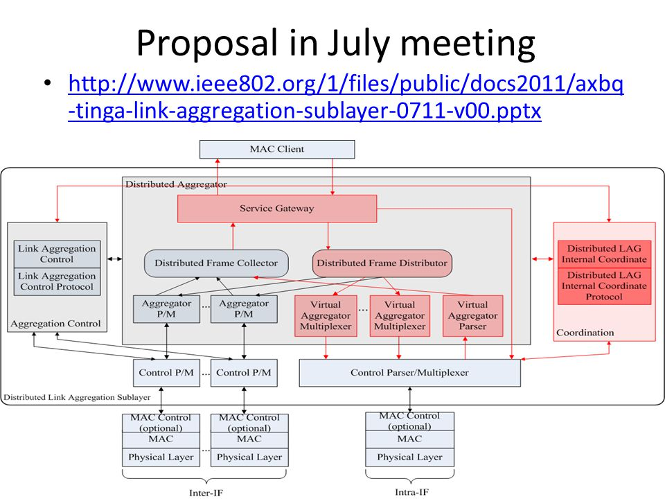 Proposal in July meeting http://www.ieee802.org/1/files/public/docs2011/axbq -tinga-link-aggregation-sublayer-0711-v00.pptx http://www.ieee802.org/1/files/public/docs2011/axbq -tinga-link-aggregation-sublayer-0711-v00.pptx