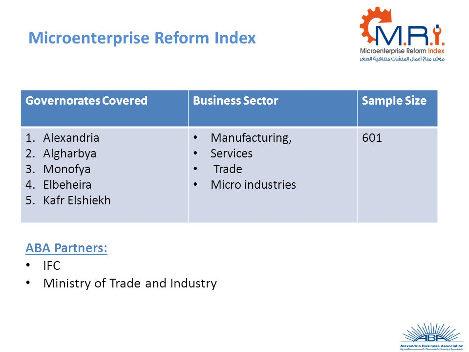Microenterprise Reform Index Governorates CoveredBusiness SectorSample Size 1.Alexandria 2.Algharbya 3.Monofya 4.Elbeheira 5.Kafr Elshiekh Manufacturing, Services Trade Micro industries 601 ABA Partners: IFC Ministry of Trade and Industry