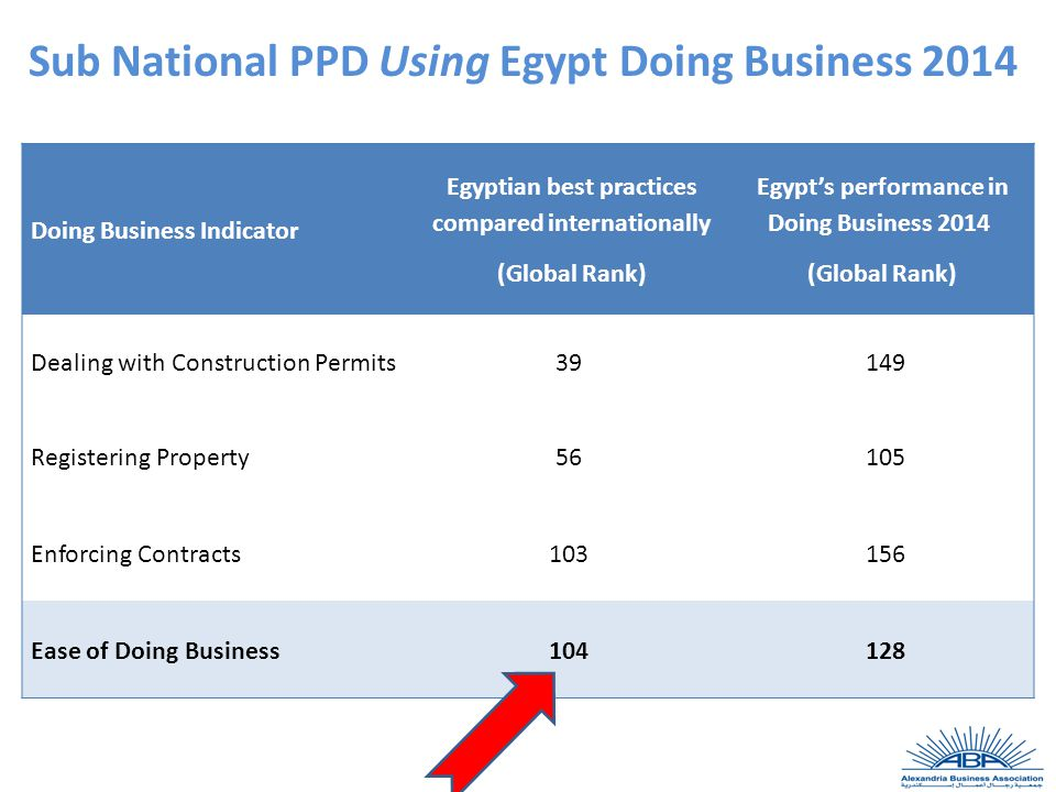 Sub National PPD Using Egypt Doing Business 2014 Egypt's performance in Doing Business 2014 (Global Rank) Egyptian best practices compared internationally (Global Rank) Doing Business Indicator 149 39 Dealing with Construction Permits 105 56 Registering Property 156 103 Enforcing Contracts 128 104 Ease of Doing Business