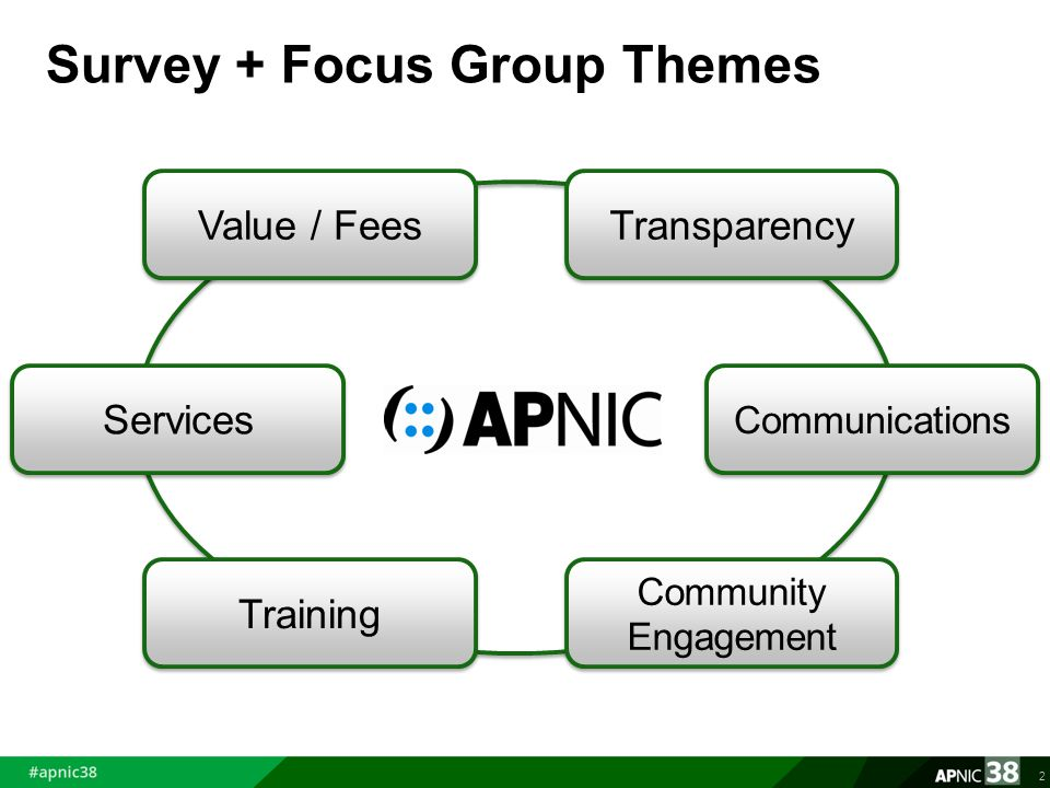 Survey + Focus Group Themes 2 Value / Fees Communications Training Transparency Community Engagement Services