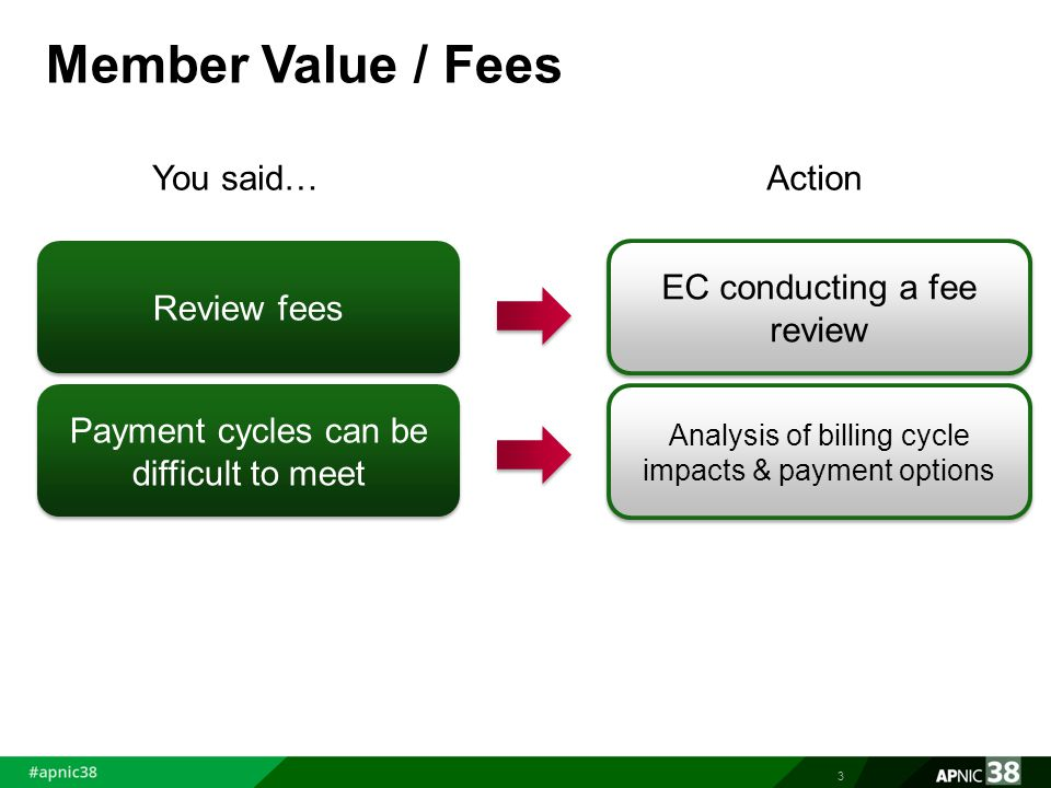 Member Value / Fees 3 Review fees Payment cycles can be difficult to meet You said…Action EC conducting a fee review Analysis of billing cycle impacts & payment options