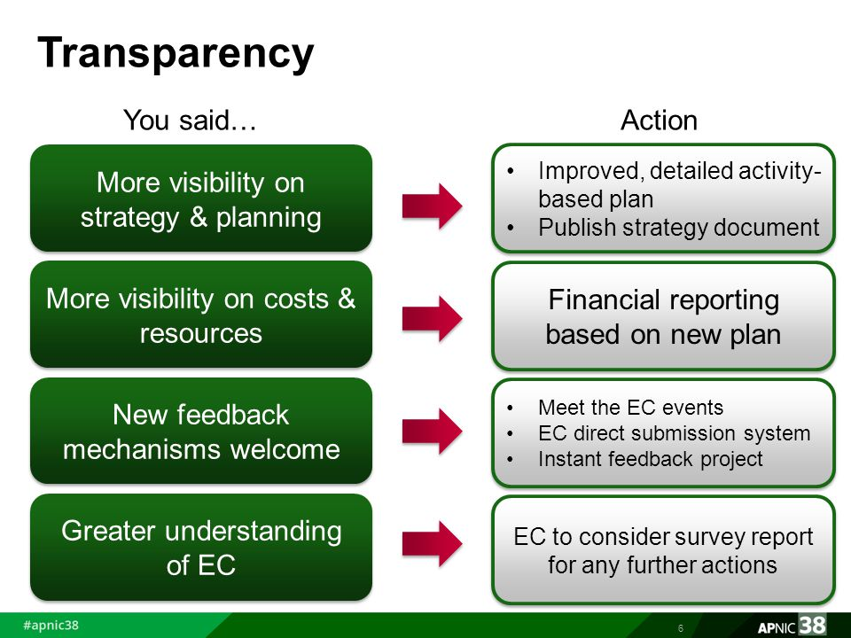 Transparency 6 More visibility on strategy & planning More visibility on costs & resources New feedback mechanisms welcome Greater understanding of EC You said…Action Improved, detailed activity- based plan Publish strategy document Improved, detailed activity- based plan Publish strategy document Financial reporting based on new plan Meet the EC events EC direct submission system Instant feedback project Meet the EC events EC direct submission system Instant feedback project EC to consider survey report for any further actions