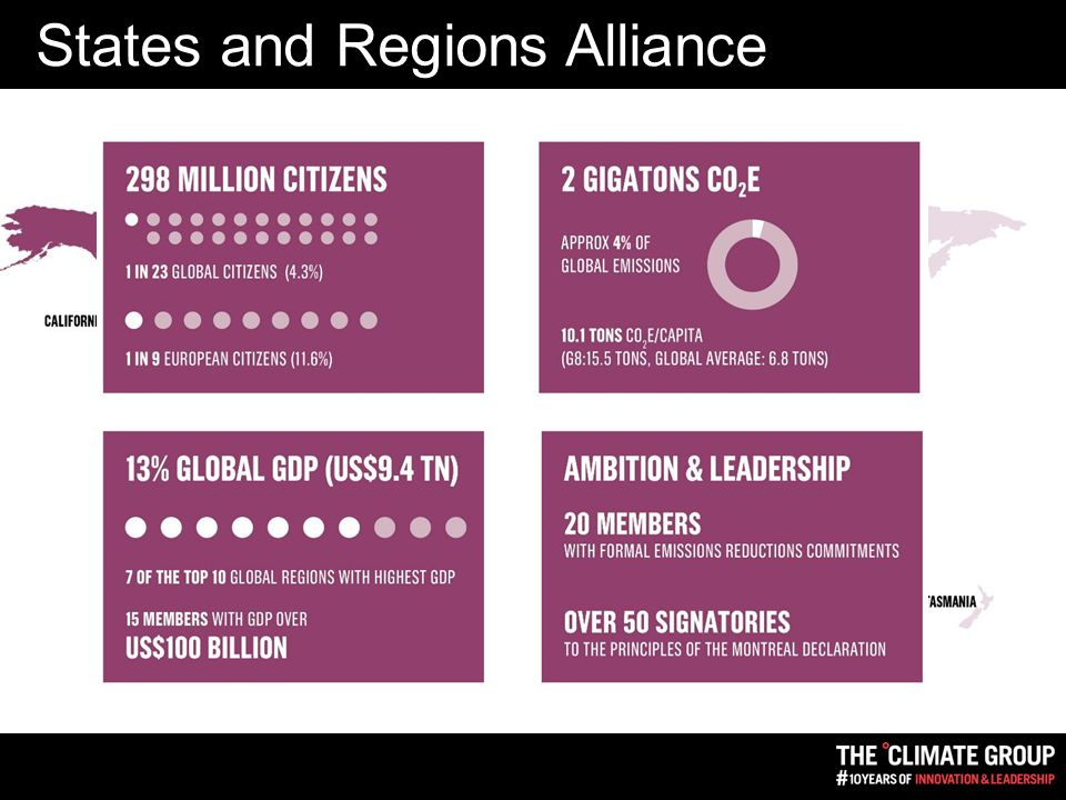 States and Regions Alliance Members